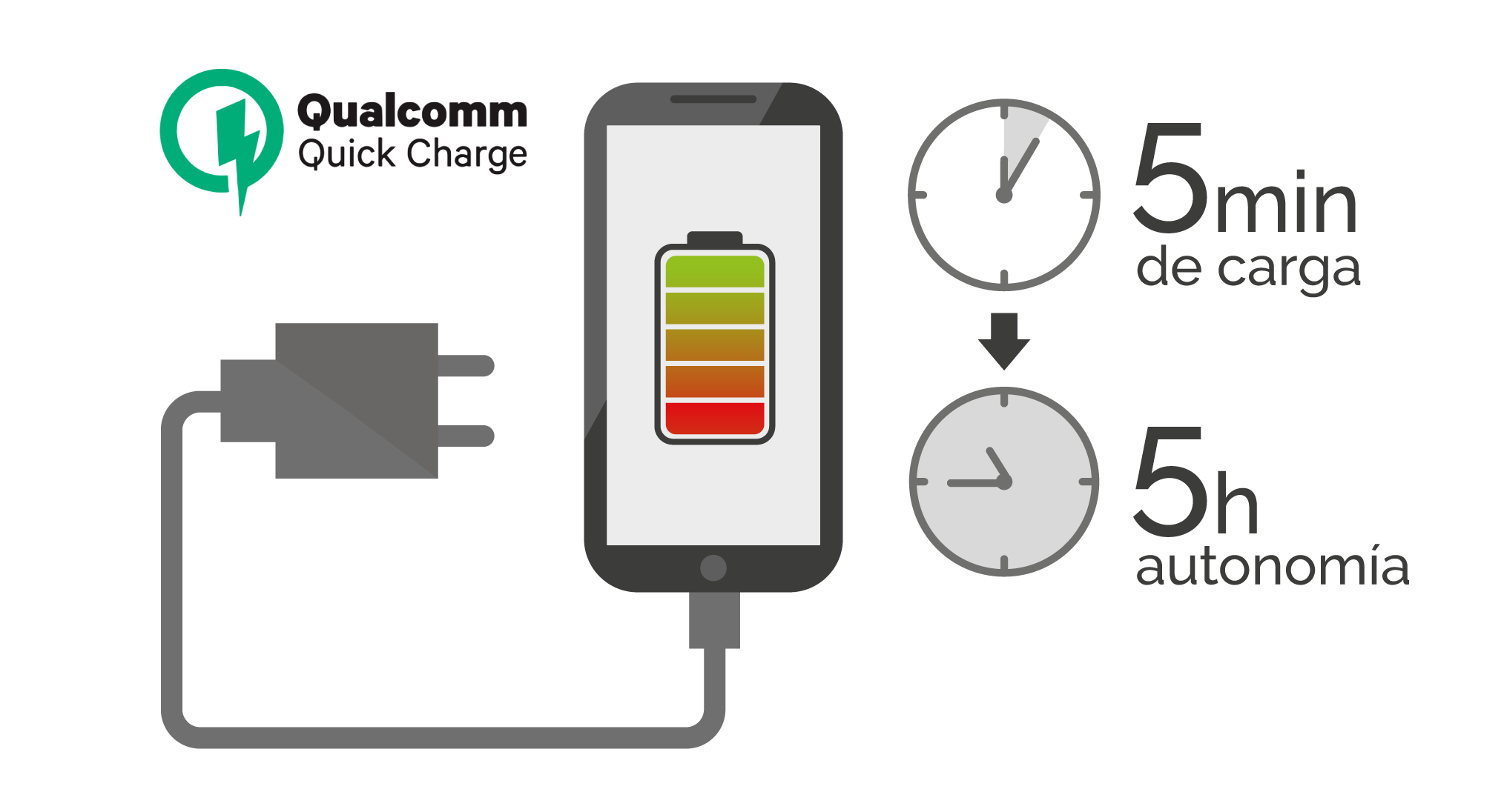 Carga rápida de Qualcomm Quick Charge 4.0