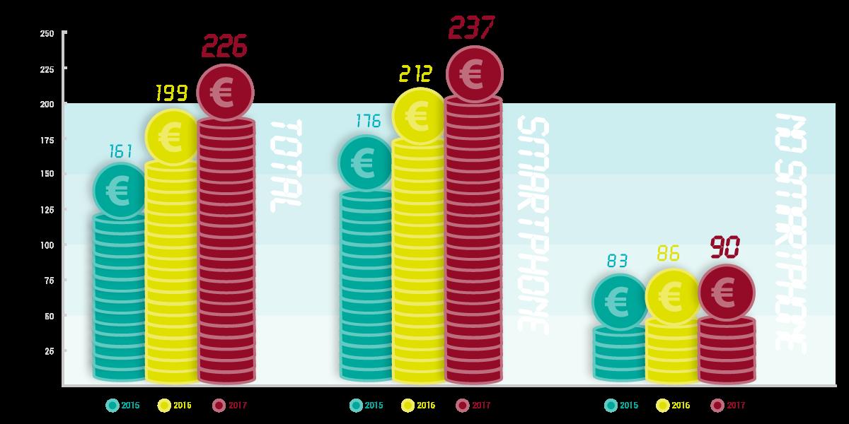 Precio medio pagado por móvil en España