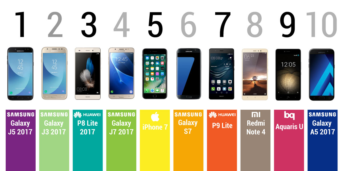 low priced a1b92 b66a4 Best selling mobile phones in 2017 | Ideus